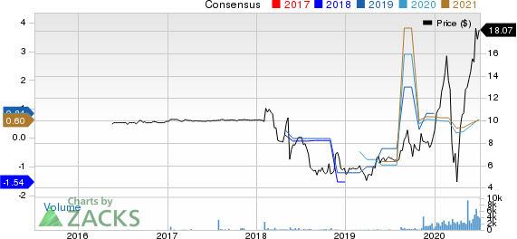 PURPLE INNOVATION, INC. Price and Consensus
