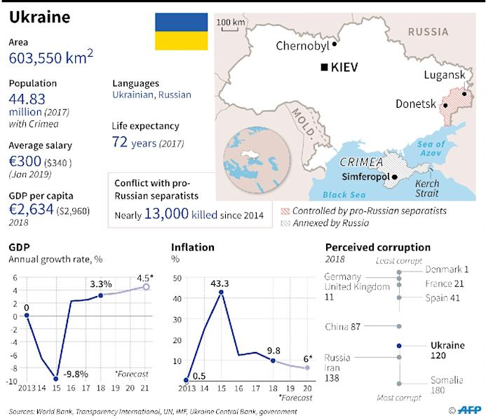 Key socio-economic indicators for Ukraine, which holds presidential elections on March 31 (AFP Photo/Vincent LEFAI)