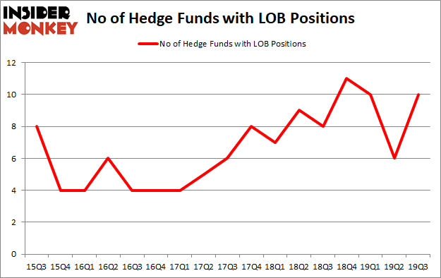 Is LOB A Good Stock To Buy?