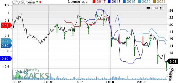 ADTRAN, Inc. Price, Consensus and EPS Surprise