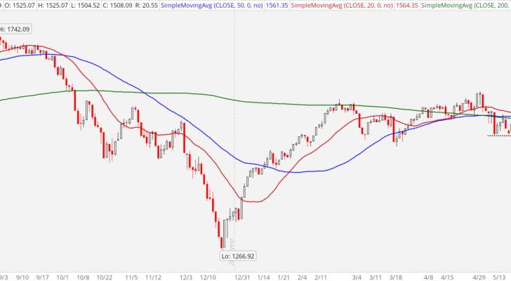 3 Smart Trades for a Troubled Market: Russell 2000 Index (RUT)