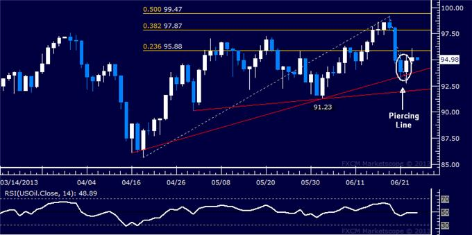 Forex_US_Dollar_Vulnerable_SP_500_and_Crude_Oil_May_Recover_body_Picture_8.png, US Dollar Vulnerable, S&P 500 and Crude Oil May Recover