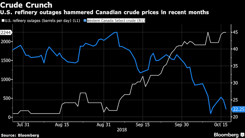 Historic Price Crash Plunges Canadian Oil Patch Into Crisis