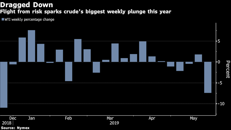 Oil Slumps to Worst Weekly Loss of Year as Trade Fears Linger