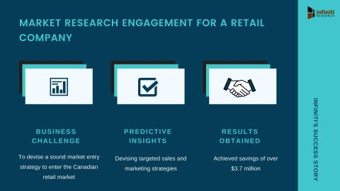 Infiniti Helped a Retail Company to Achieve Savings of Over $3.7 Million | Read the Complete Success Story on Our Market Research Engagement to Gather Detailed Insights
