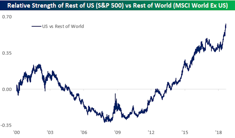 The U.S. stock market has outperformed the rest of the world by the largest amount in almost two decades. (Source: Bespoke Investment Group)