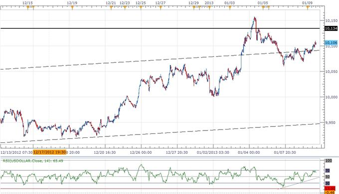 Forex_Analysis_USDOLLAR_Threatening_Resistance-_AUD_Carves_Lower_Top_body_ScreenShot154.png, Forex Analysis: USDOLLAR Threatening Resistance- AUD Carves Lower Top