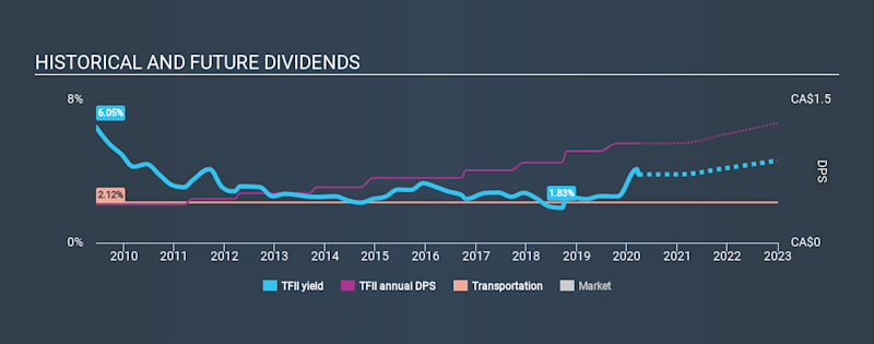 TSX:TFII Historical Dividend Yield March 26th 2020