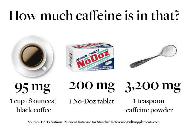 Image Result For How Many Grams Of Caffeine In One Cup Of Coffeea