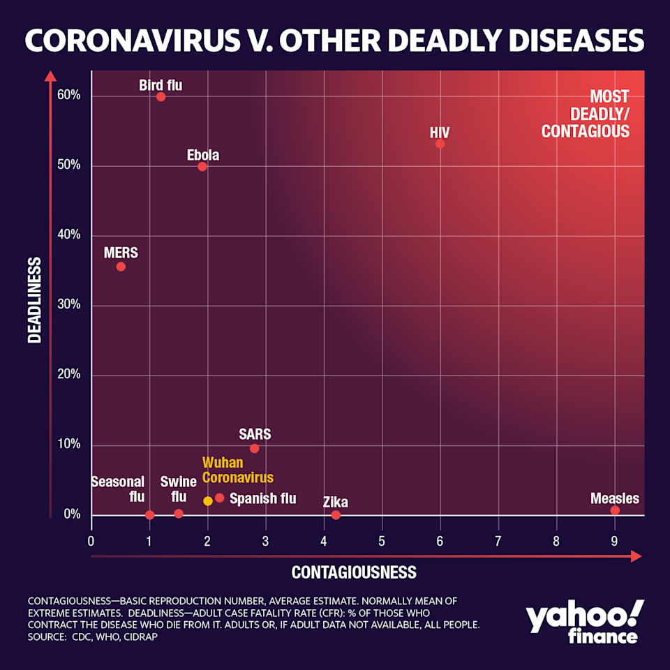 How the coronavirus stacks up against other deadly viral diseases.