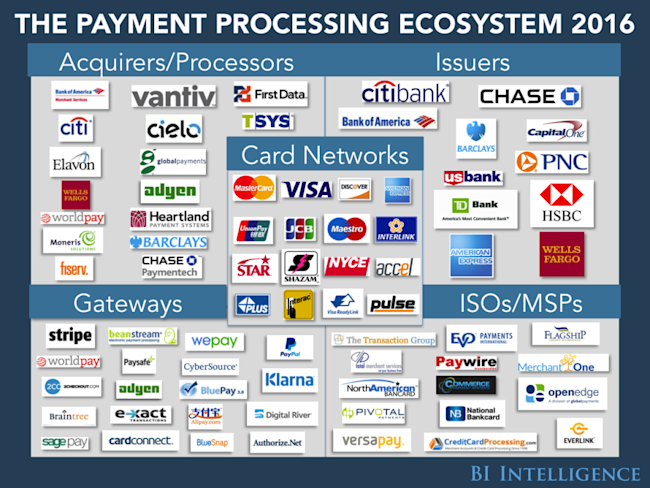 These are the leading credit card processing companies bii payments ecosystemusethis reheart