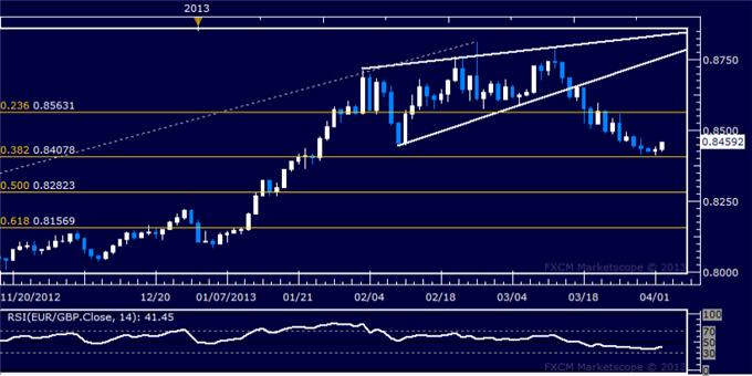 Forex_EURGBP_Technical_Analysis_04.02.2013_body_Picture_5.png, EUR/GBP Technical Analysis 04.02.2013