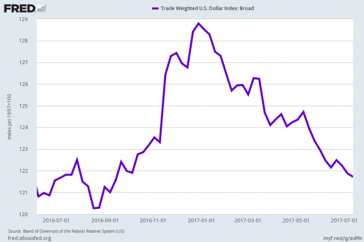 The trade-weighted US dollar