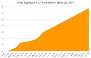 Riot Hash Rate Growth