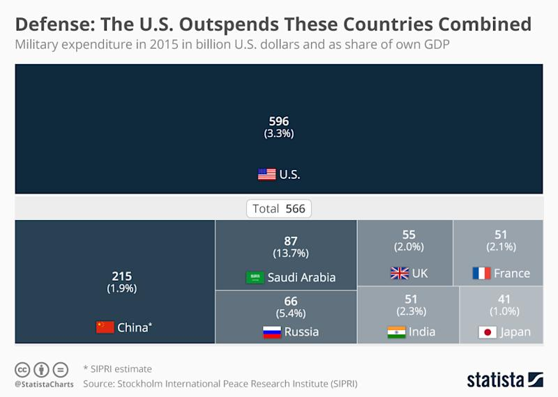 Infographic: Defense: The U.S. Outspends These Countries Combined | Statista