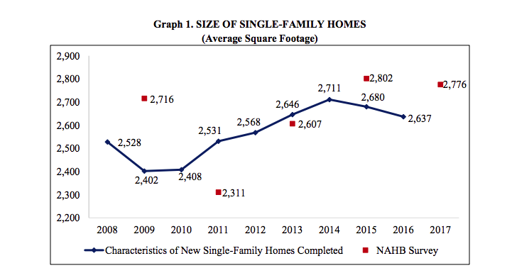 Source: NAHB Cost of Construction a Home