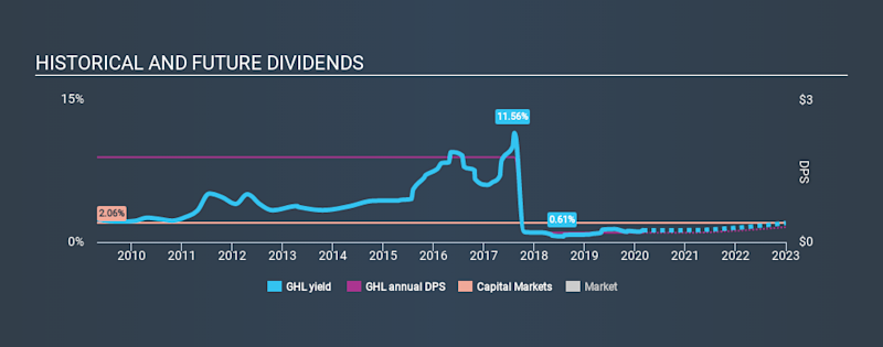 NYSE:GHL Historical Dividend Yield, February 27th 2020