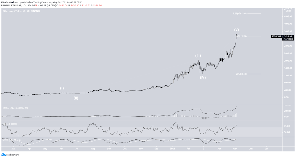 ETH All-Time High