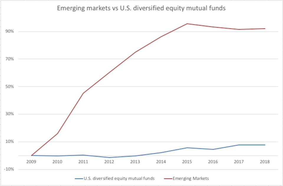 A chart showing the growth of emerging markets funds vs U.S. diversified equity funds since 2009.