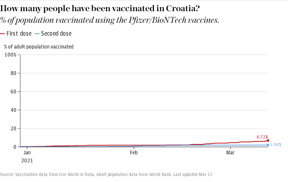 How many people have been vaccinated in Croatia?