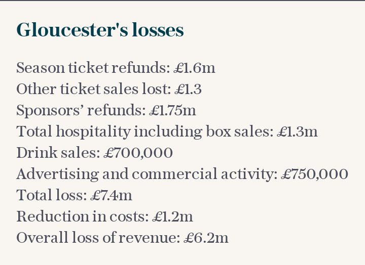 Gloucester's losses