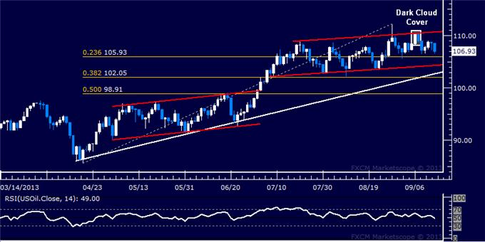 Forex_Dollar_Slumps_to_Trend_Support_SPX_500_Back_at_Record_Highs_body_Picture_8.png, US Dollar Slumps to Trend Support, SPX 500 Back at Record Highs