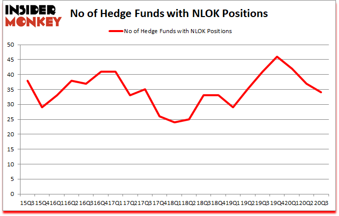 Is NLOK A Good Stock To Buy?