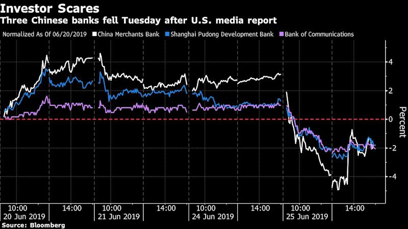 Three China Banks Fall After Report on North Korea Sanctions