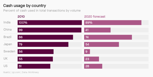 Cash usage is highest in India, and lowest in the US.