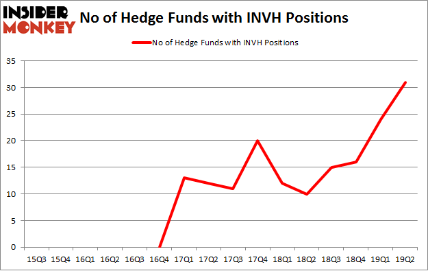 No of Hedge Funds with INVH Positions
