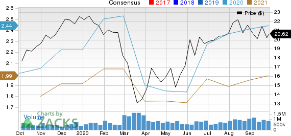 Commercial Metals Company Price and Consensus
