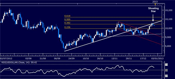 Forex_Analysis_US_Dollar_Classic_Technical_Report_12.31.2012_body_Picture_1.png, Forex Analysis: US Dollar Classic Technical Report 12.31.2012
