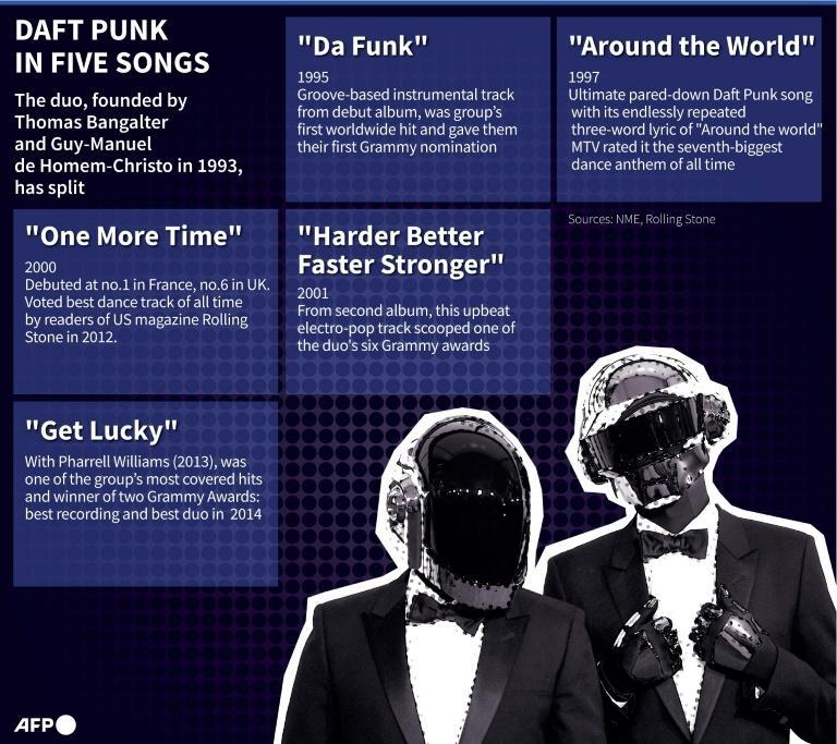Daft Punk in five songs