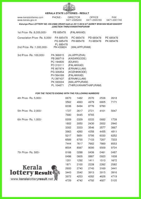 Kerala Lottery Result Today: Karunya Plus KN-240 LIVE now