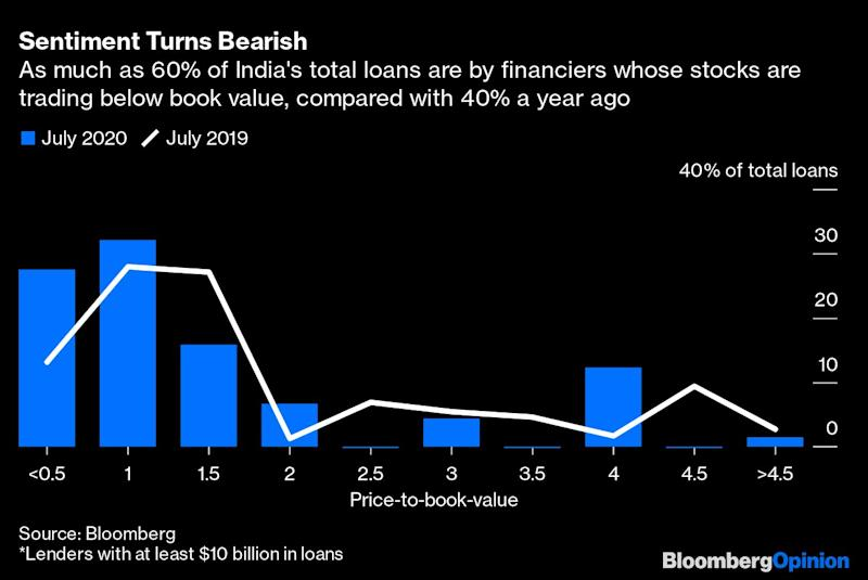 India's Banks Play a Risky Game as Loan TruceEnds