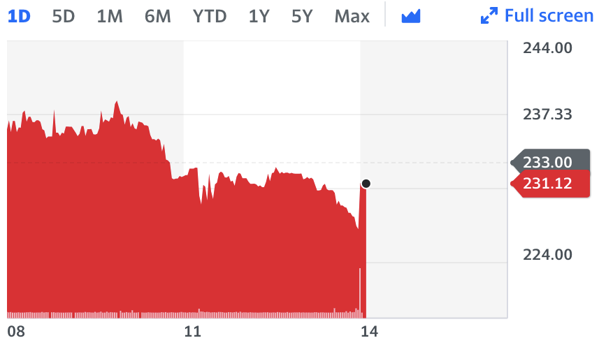 Deliveroo's share price dipped to a record low of 229p on Thursday after hedge fund Odey took a short position. Chart: Yahoo Finance