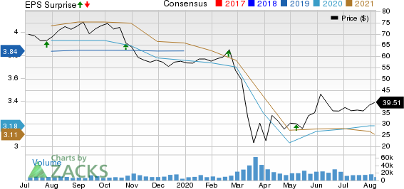 Ventas, Inc. Price, Consensus and EPS Surprise