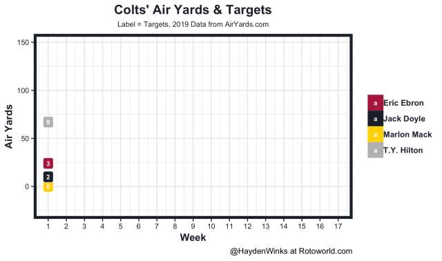 Colts air yards and targets