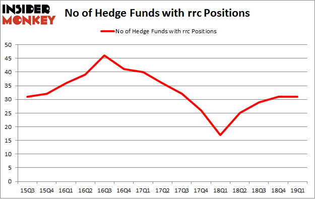 No of Hedge Funds with RRC Positions