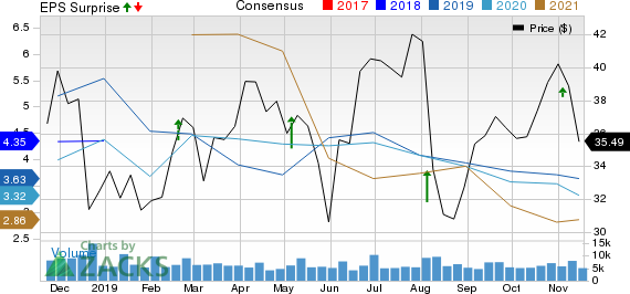 Delek US Holdings, Inc. Price, Consensus and EPS Surprise