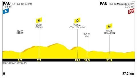 Stage 13 profile - Tour de France 2019: When is stage 13, what TV channel is it on and what does the profile look like?