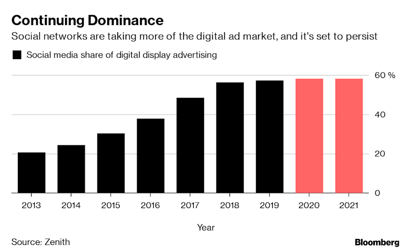 """(Bloomberg) -- The advertising industry's annual gathering on the French Riviera has become a recurring cycle of contrition from technology giants and admonishment from the Mad Men. In 2017, it was YouTube apologizing for ads appearing next to jihadist terror videos. In 2018 came Facebook Inc.'s mea culpa for a data privacy scandal. This year, Facebook regretted live-streaming a mass shooting in New Zealand and YouTube battles the spread of hate speech.All the while, the marketing money continues to flow. Facebook and Google's advertising sales grew 38% and 22%, respectively, in 2018, and both dominated the beach front in Cannes again this year with showy largess. Google served up grape smoothies, gingerbread ice cream and live tunes from synth-pop duo Pet Shop Boys and electro outfit Justice. Facebook held panels with Grammy-winning singer-songwriter John Legend and style icon Jenna Lyons, while Chief Operating Officer Sheryl Sandberg hosted some of the biggest advertisers by the shore.But the recurring scandals hitting the tech giants have created a dilemma for chief marketing officers. Do they take a principled stand and move their ad dollars elsewhere, sticking to more traditional media like TV and newspapers but missing out on the global reach and hyper-specific targeting of consumers that the platforms afford? Or do they accept the risk of being drawn into future hate speech and toxic content controversies, if it means they can keep growing sales? The consensus in Cannes this year from advertisers: let's ride it out.""""Every once in a while there's going to be a screw-up and unfortunately the screw-ups are pretty big,'' said Michael Roth, chairman and chief executive officer of the Interpublic Group of Cos., the world's fourth-largest advertising company by revenue. """"The thing is, it still works.""""Unlike the past, when adverts were confined to spaces curated by professionals, such as TV commercial breaks, radio programs or billboards, chief marketing officers are"""