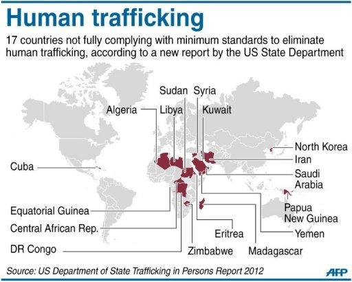 Graphic showing the countries in the Tier 3 list of trafficking violators, according to a report by the US State Department unveiled Tuesday. Up to 27 million people are living in slavery around the world, US Secretary of State Hillary Clinton estimated as the US unveiled its annual report into human trafficking