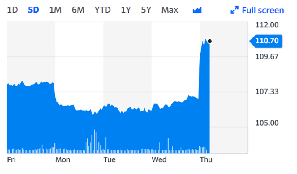 Nestle shares jumped on Thursday on the back of the news. Chart: Yahoo Finance