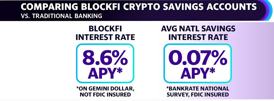 BlockFi's savings accounts are not FDIC insured, but they do offer interest rates currently 123-times higher than the national average as measured by Bankrate.