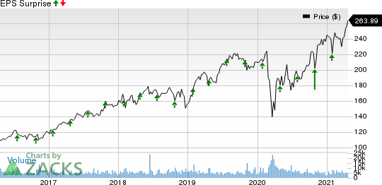 Stryker Corporation Price and EPS Surprise