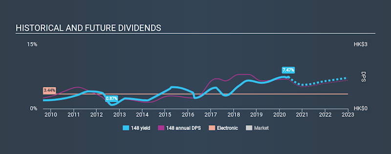 SEHK:148 Historical Dividend Yield May 22nd 2020