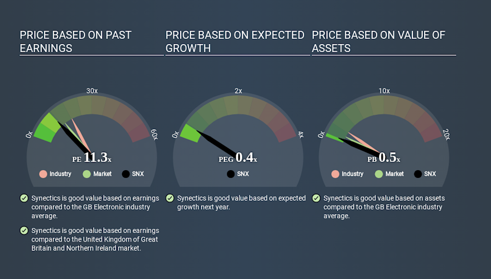 AIM:SNX Price Estimation Relative to Market May 19th 2020
