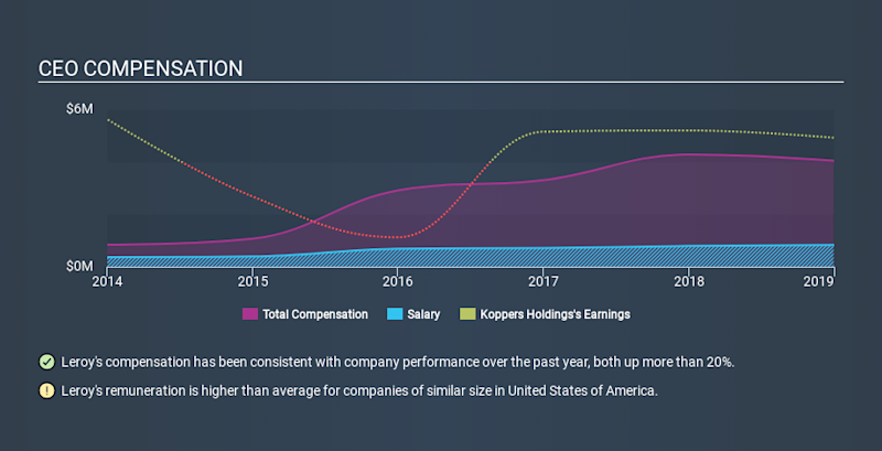 NYSE:KOP CEO Compensation, January 22nd 2020