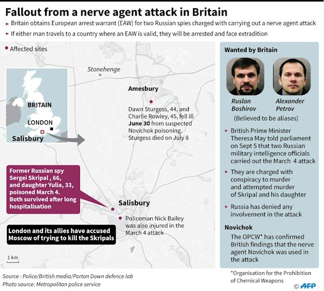 A nerve agent was used in the attack in Salisbury, southern England, in March 2018